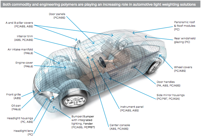 Automobile-Light-weighting-solutions